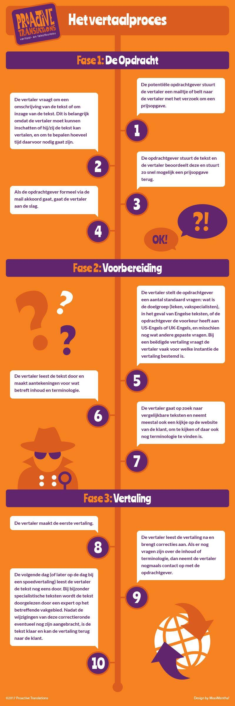 Infographic over het vertaalproces